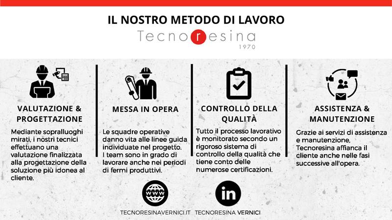 Tecnoresina Vernici è il partner ideale per la realizzazione di pavimenti in resina, impermeabilizzazioni e vetrificazioni alimentari
