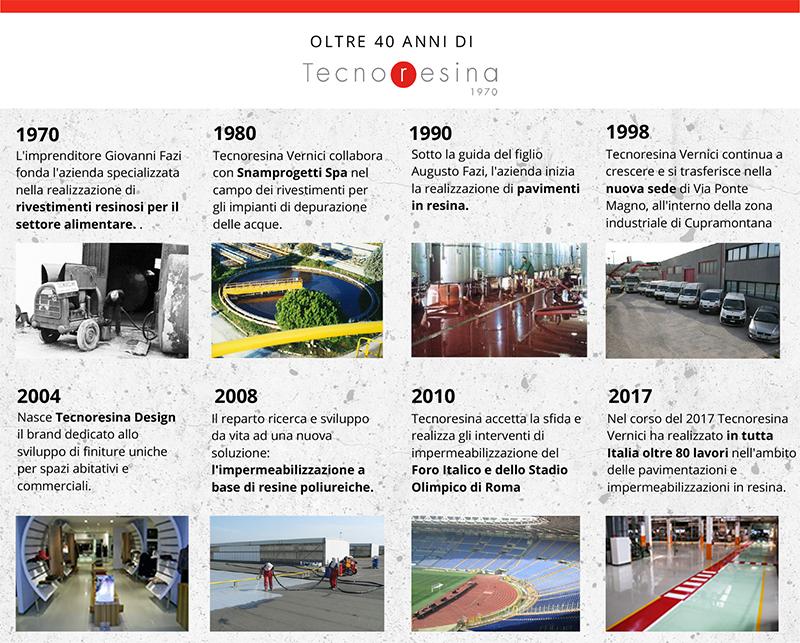 La storia di Tecnoresina Vernici parte nel 1970 con le vetrificazioni alimentari ed arriva alla realizzazioni di oltre 80 cantieri all'anno per pavimentazioni e impermeabilizzazioni in resina